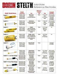 STELTH Reference Electrode Models Chart